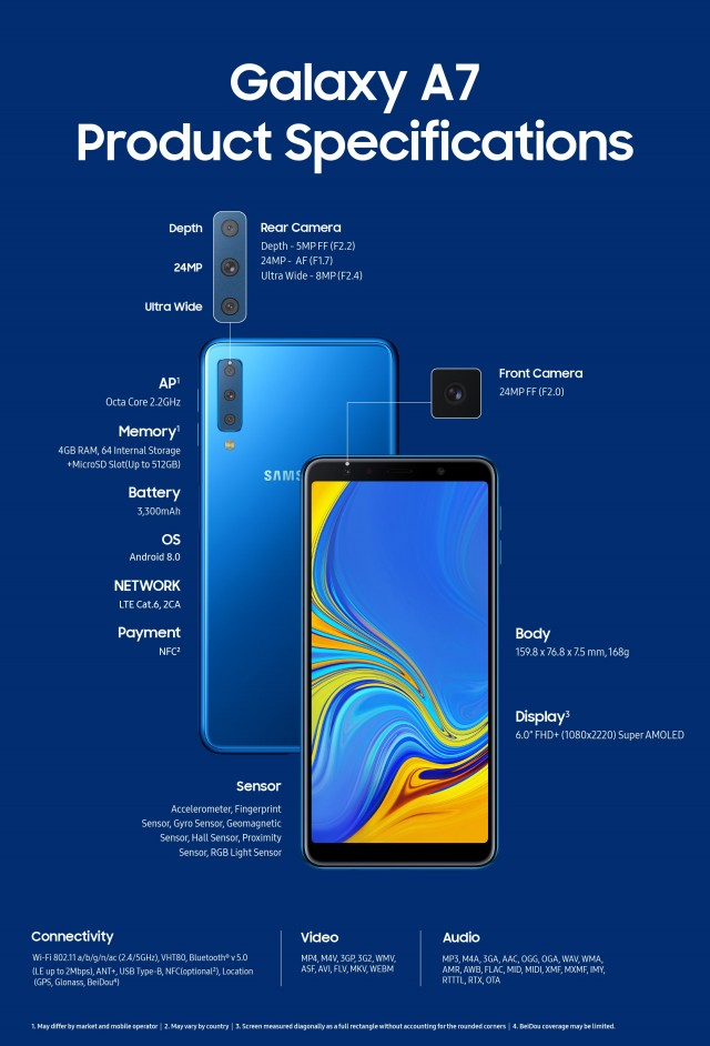 Samsung Galaxy A7 (2018) angekündigt - Dreifachkamera und Super AMOLED-Display