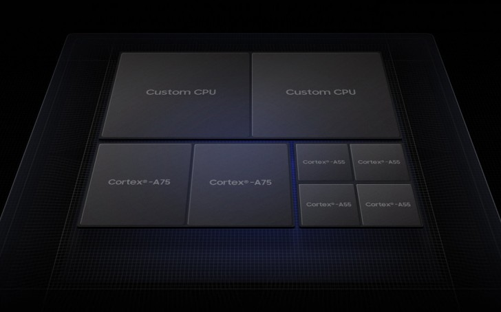 Samsung bringt Exynos 9820 mit 2 Gbit / s LTE-Modem und dedizierter NPU auf den Markt