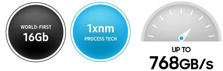 Samsung beginnt mit der Massenproduktion von GDDR6-Chips für Grafikkarten der nächsten Generation